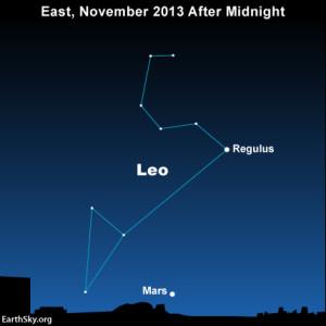 Full moon, Leonid meteors, Comet ISON on November 16-17 2013-november-16-text2-mars-regulus-leo-night-sky-chart-300x300