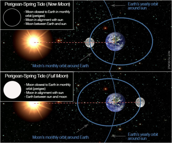 What is a supermoon? Perigean-spring-tide-new-full-NOAA-e1388335934325