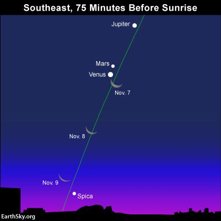 Venus Mars and Jupiter in a row this morning 2015-november-7-8-9-moon-venus-spica