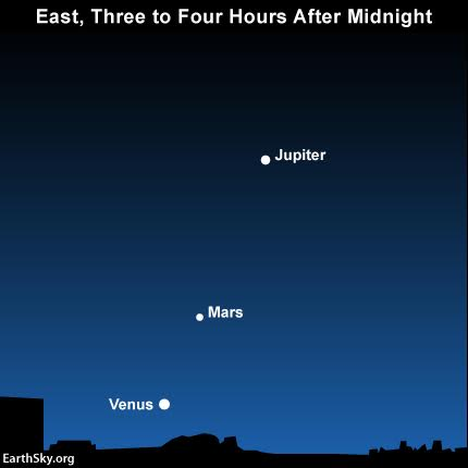 Everything you need to know: Leonid meteor shower 2015-november-morning-planets-jupiter-mars-venus