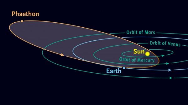 Mysterious rock-comet 3200 Phaethon Phaethon_orbit-e1449144562950