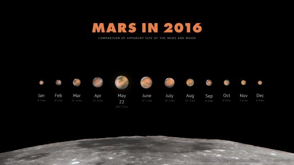 April guide to the bright planets Mars-2016-Mikhail-Chubarets-Ukraine-e1454016369191
