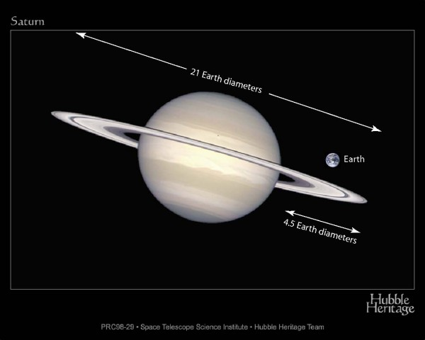 April guide to the bright planets Ring-sizes-e1464017734472