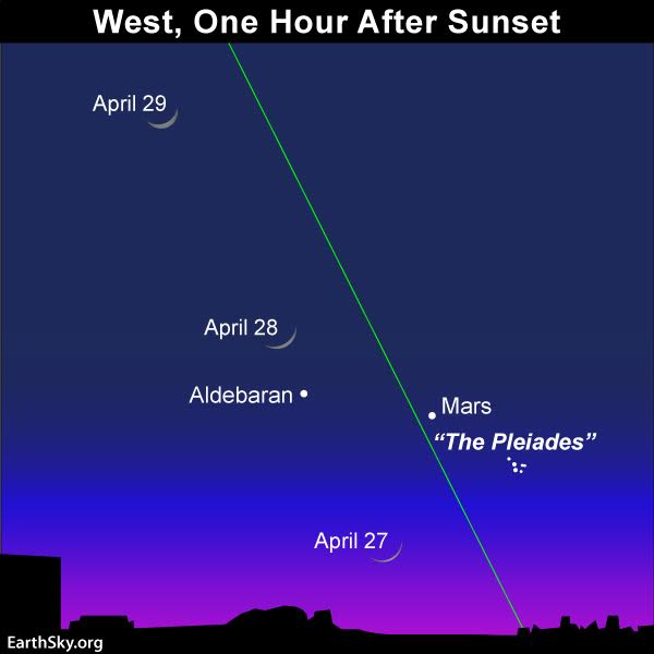 April guide to the bright planets 2017-april-27-28-29-moon-pleiades-mars-aldebaran