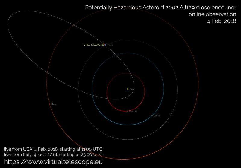 Asteroid to buzz by Super Bowl Sunday Asteroid-2002-AK129-Virtual-Telescope-e1517571376385
