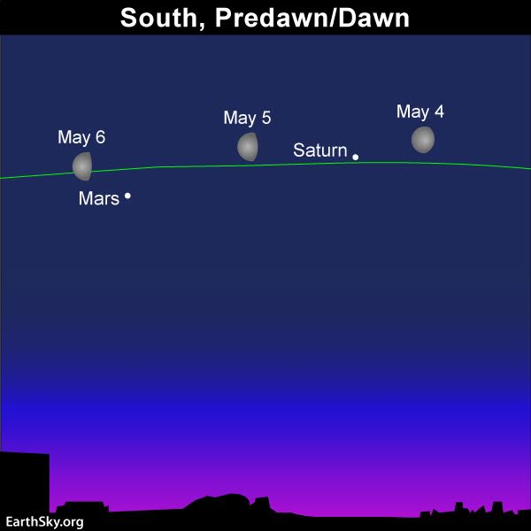 May guide to the bright planets 2018-may-4-5-6-moon-saturn-mars