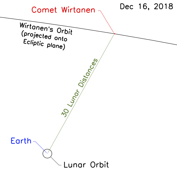 How to see Comet 46P/Wirtanen - The Christmas Comet Comet-Wirtanen-earth-approach-12-16-2018