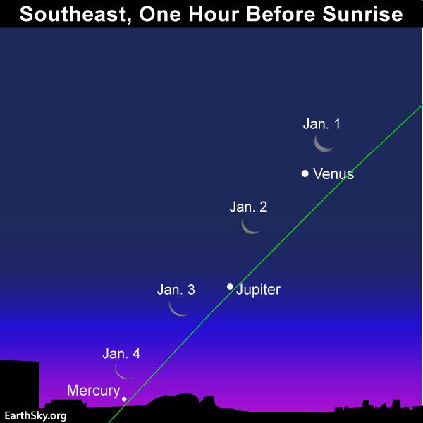 January guide to the bright planets 2018-jan-1-2-3-4-venus-jupiter-mercury-night-sky
