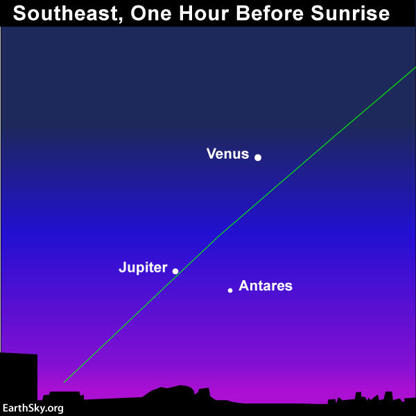 January guide to the bright planets 2019-jan-5-venus-jupiter-antares