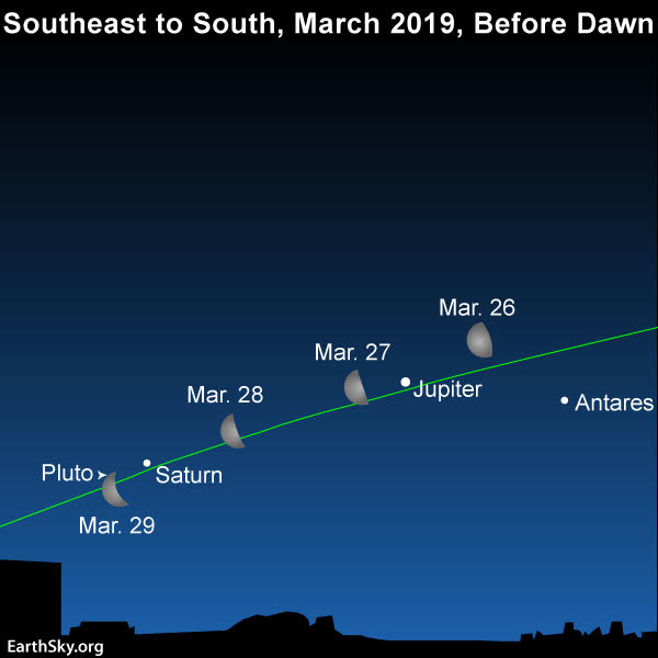 March guide to the bright planets 2019-march-26-27-28-29-moon-jupiter-saturn