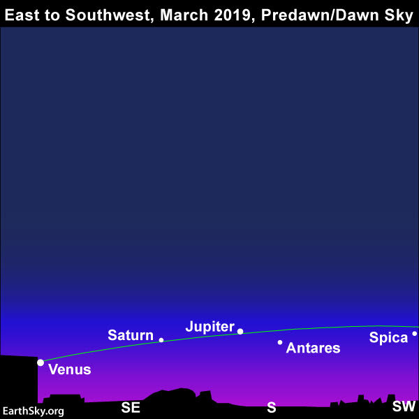 March guide to the bright planets 2019-march-morning-planets