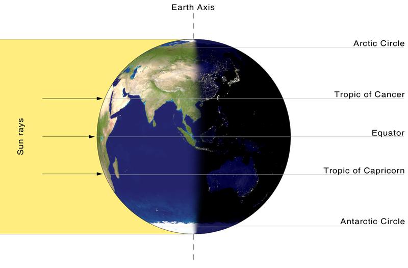 Full supermoon at March 2019 equinox Equinox-suns-rays-800x525