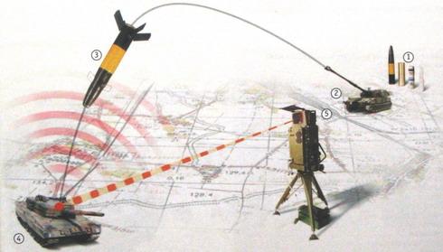 """روسيا تعتزم عرض غواصات """"آمور 1650"""" على المغرب + صفقة للمدفعية ذاتية الحركة """"MSTA-S""""  2K25_Krasnopol-M_sch"""