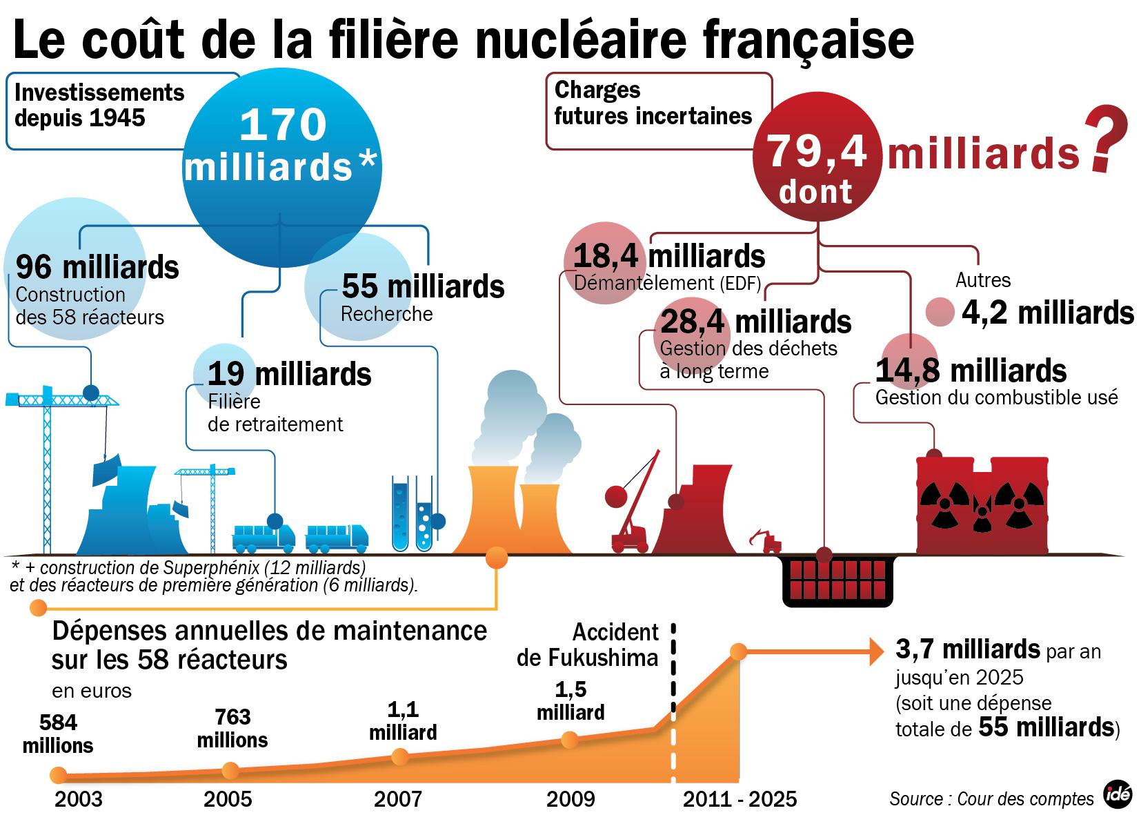 Le nucléaire ne semble plus être l'énergie bon marché que l'on nous avait présenté Schema-cour-des-comptenuc