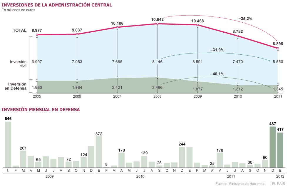 España. Gastos militares: armamento... 1332274247_353616_1332274922_sumario_grande