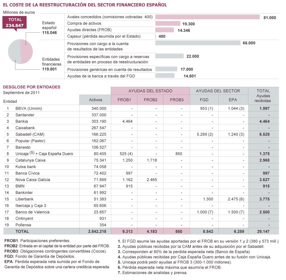 Negocio de la banca en España. El gobierno avala a la banca privada por otros 100.000 millones. Cooperación sindical.  1332619463_564121_1332620053_sumario_grande