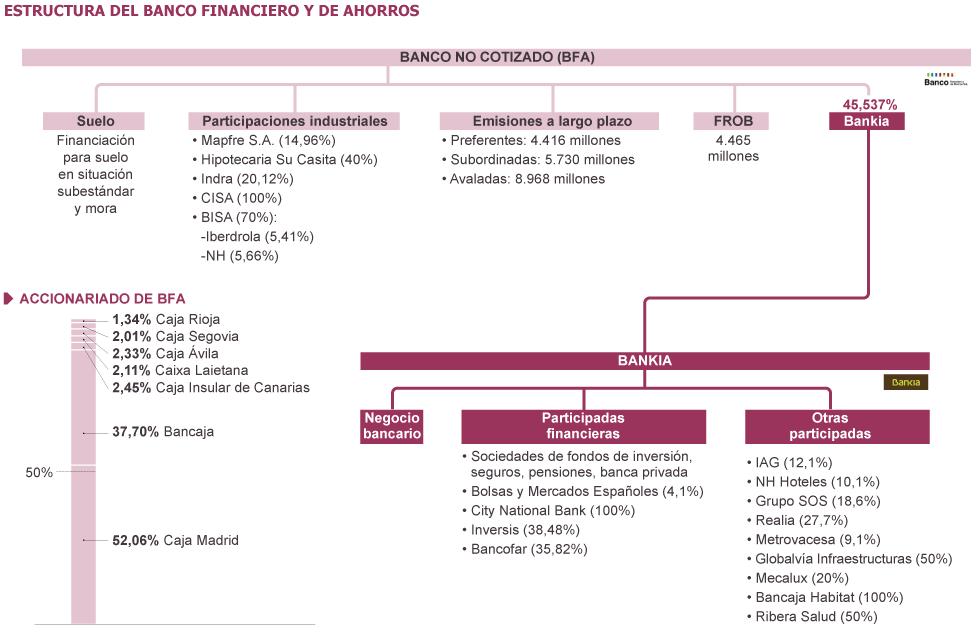 Negocio de la banca en España. El gobierno avala a la banca privada por otros 100.000 millones. Cooperación sindical.  1336559567_240280_1336599666_sumario_grande