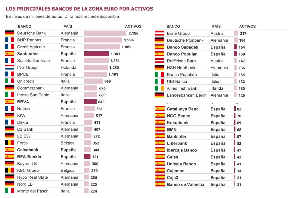 Ranking de la banca en  Europa. 1355431787_639193_1355433228_sumario_grande