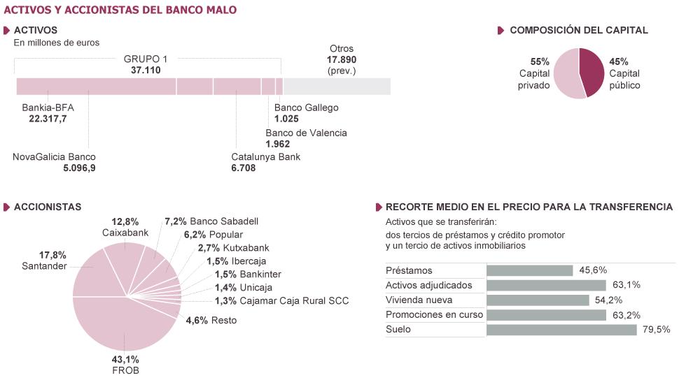 Negocio de la banca en España. El gobierno avala a la banca privada por otros 100.000 millones. Cooperación sindical.  - Página 3 1356524351_995160_1356544902_sumario_grande