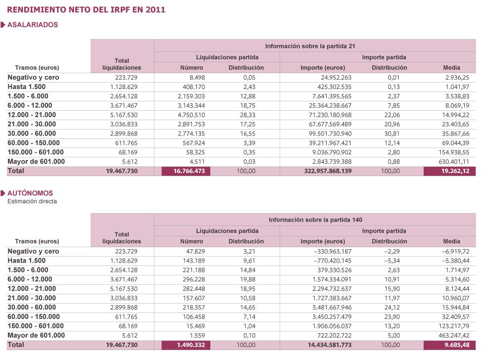 España: Empresariado e impuestos. Maniobras $ y tolerancia estatal. Hacienda, economía sumergida y fraude fiscal. - Página 2 1372963860_939481_1372965819_sumario_grande