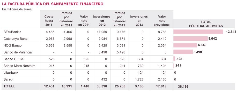 Negocio de la banca en España. El gobierno avala a la banca privada por otros 100.000 millones. Cooperación sindical.  - Página 4 1384466405_305183_1384503203_sumario_grande