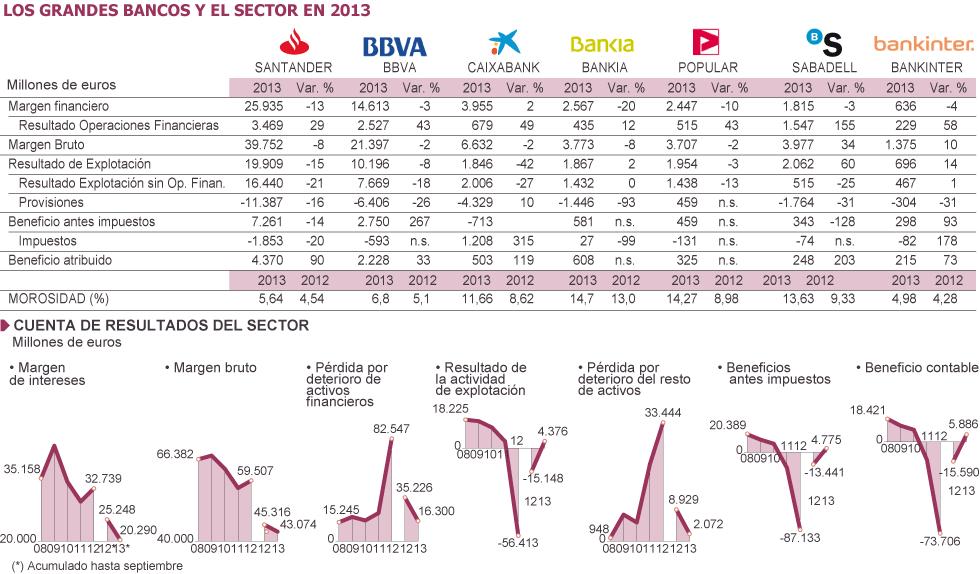 España: IBEX, banca, cajas, ganancias, dividendos... - Página 2 1391806165_774994_1391809484_sumario_grande