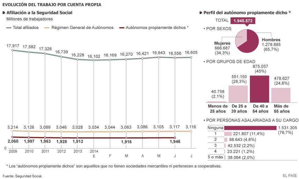 España, paraíso capitalista. Las condiciones de la lucha de clases y ... 1408816142_319200_1408818248_sumario_grande