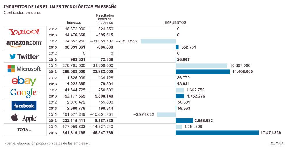 Transnacionales, grandes empresas y Estados.  1415561932_157228_1415569474_noticia_grande
