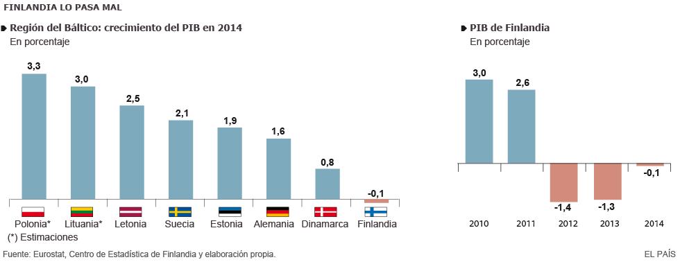 Finlandia, dos años en recesión. 1425575662_045977_1425660693_sumario_grande
