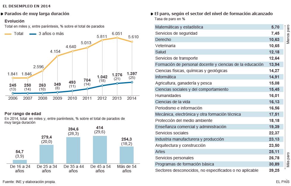 Empleo y  desempleo femenino y  masculino. - Página 3 1431025642_923934_1431075181_noticia_grande