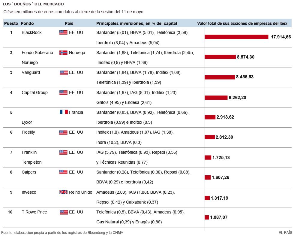 ¿Quién mueve los hilos del Ibex? El 71% de las firmas comparten consejeros  1431686708_930300_1431700363_sumario_grande