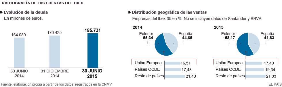España: IBEX, banca, cajas, ganancias, dividendos... - Página 2 1438368988_476475_1438370040_sumario_grande