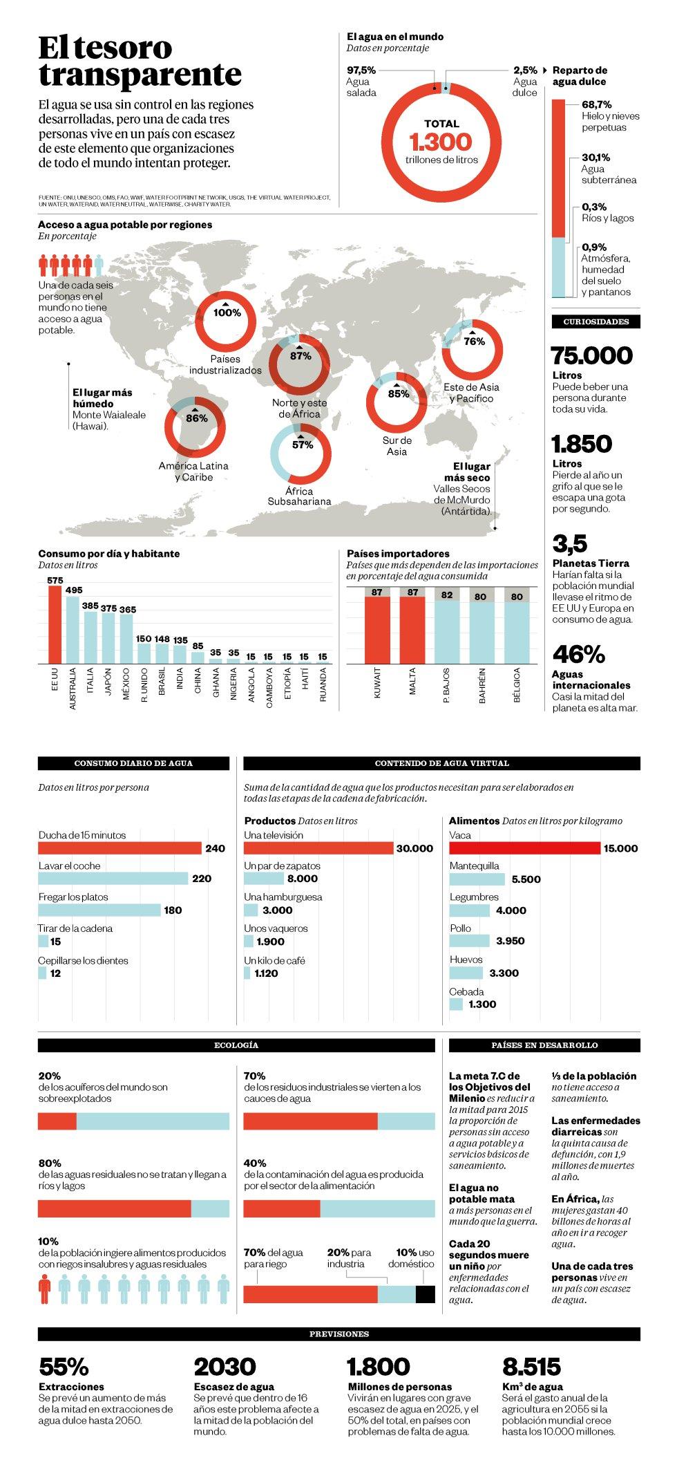 Agua  y Capitalismo internacional 1395145000_499708_1395145134_noticia_grande