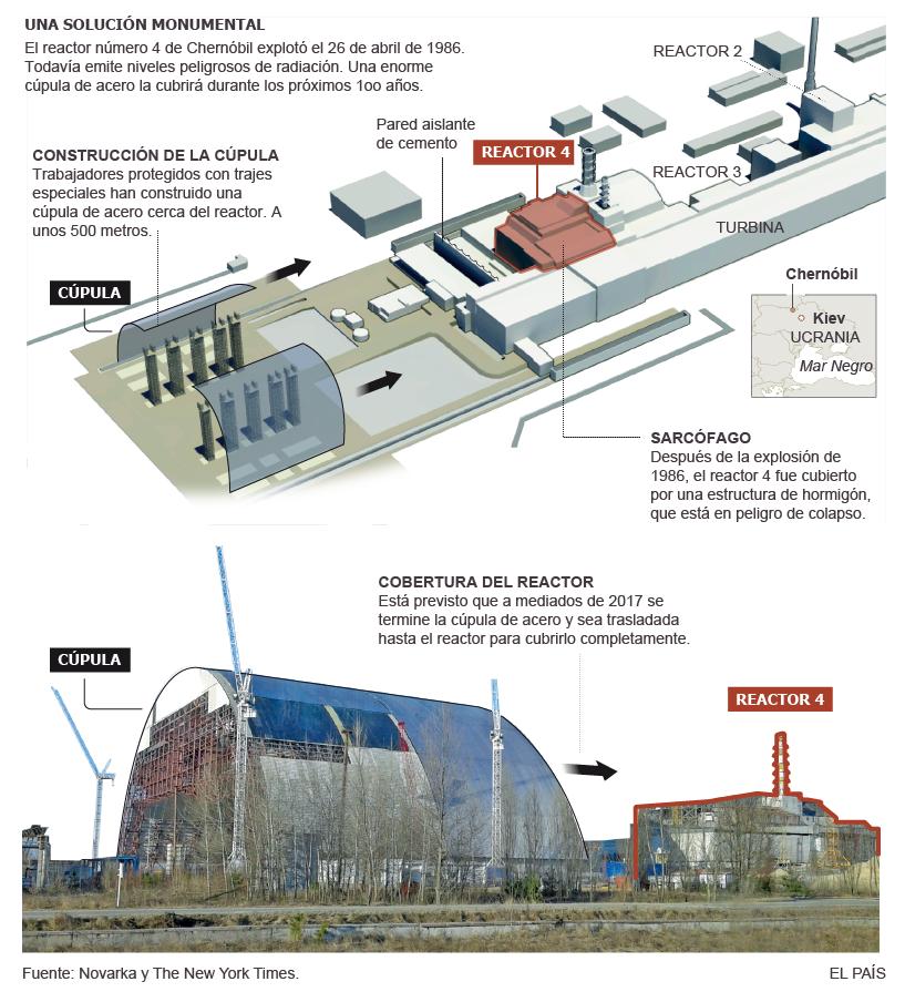 Chernóbil, radiactividad nuclear décadas después [infografía animada]. 1426877028_196436_1427029714_sumario_grande