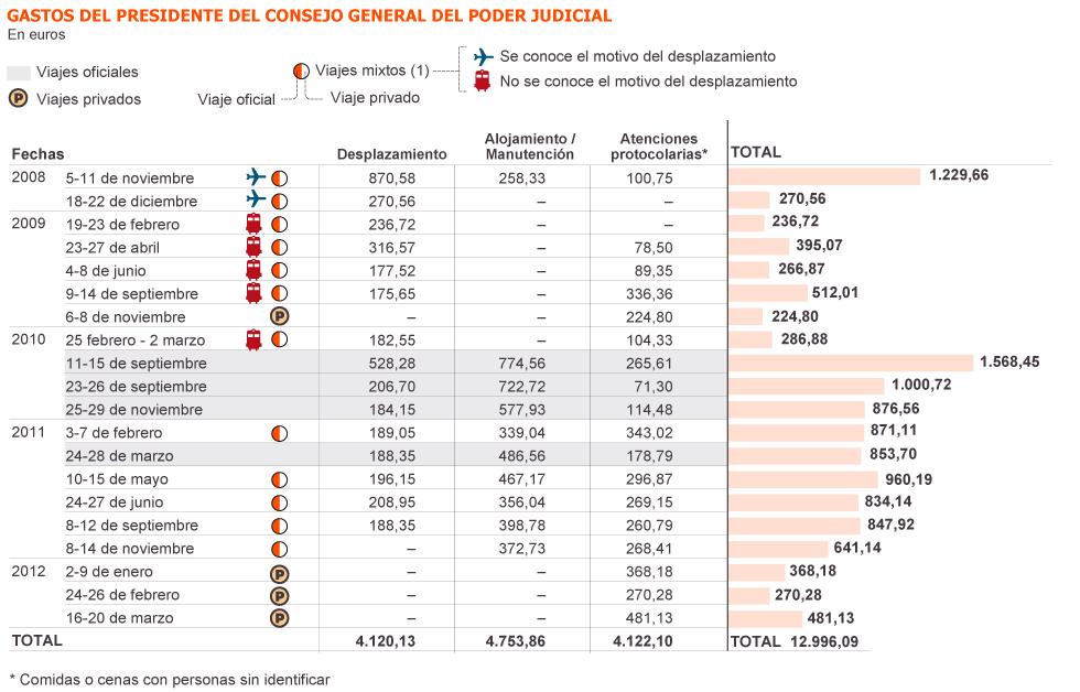 Jueces,  juezas, fiscales y cía. en España 1337605320_465158_1337626067_sumario_grande