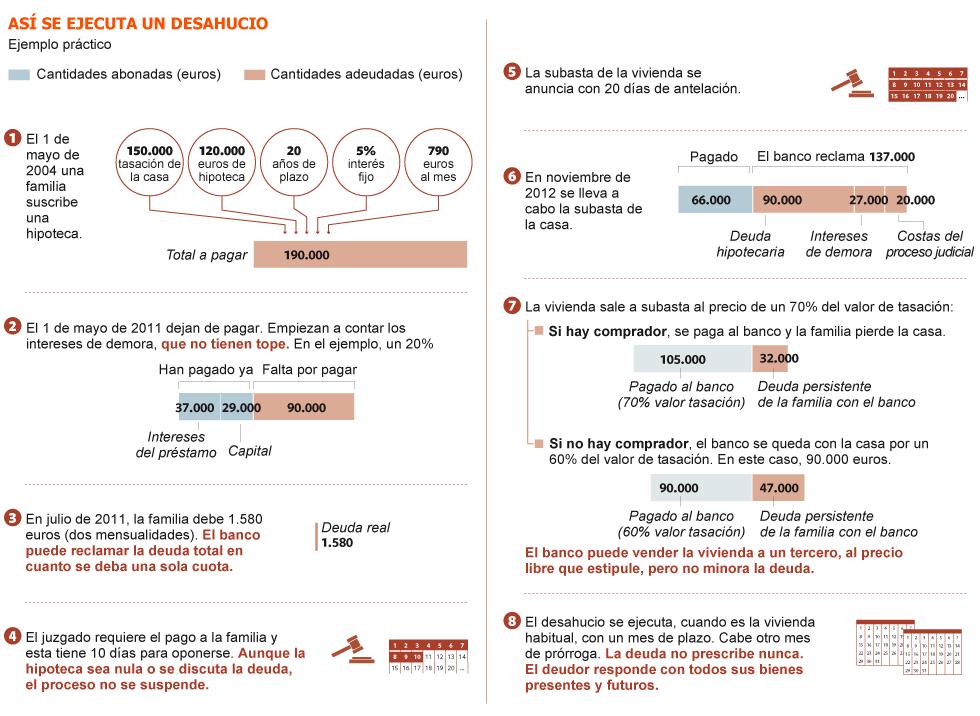 Realidades de la vivienda en el capitalismo español. Luchas contra los desahucios de viviendas. Inversiones y mercado inmobiliario - Página 4 1352058962_290830_1352061263_sumario_grande