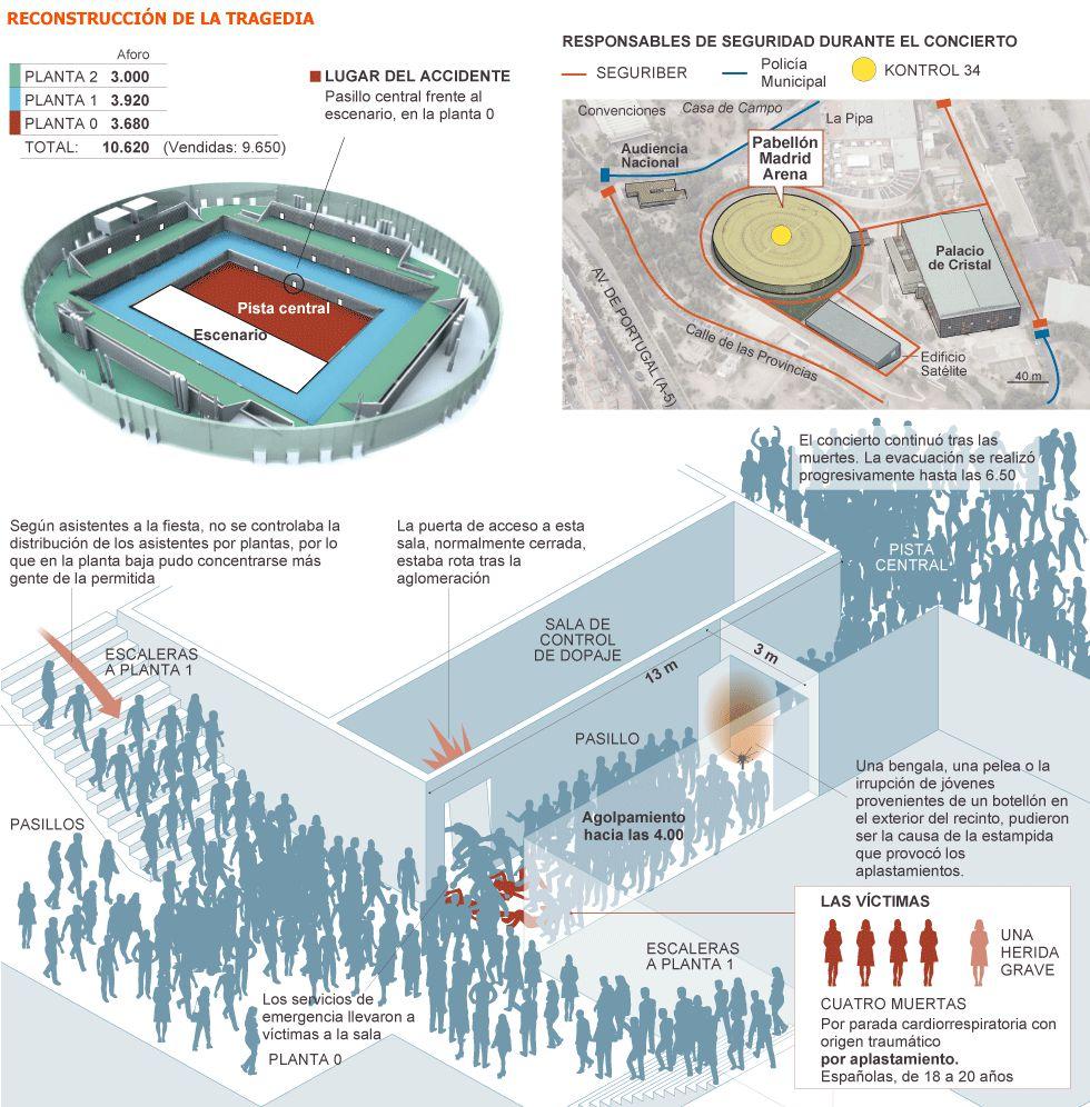 Tres policías declaran al juez que no existía seguridad en el Madrid Arena 1353272106_164979_1353275649_noticia_grande