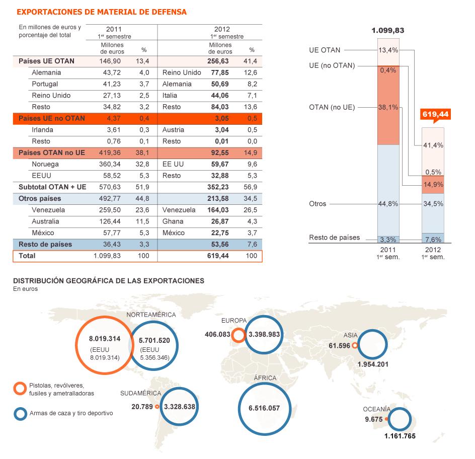 España: Industria militar y exportación de armas. Imperialismo capitalista y pacifismo... del otro lado. - Página 2 1356552046_710624_1356552344_noticia_grande