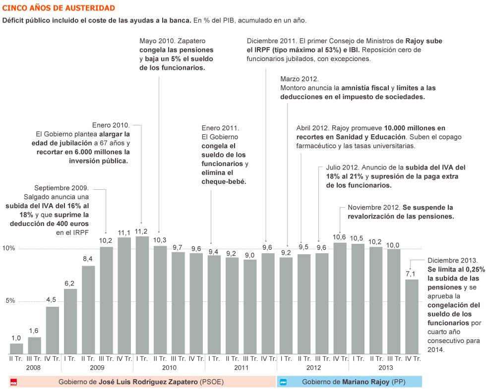 España: Cómo presiona el capital. Explotación, pobreza y miseria. - Página 3 1400785389_340214_1400786902_sumario_grande