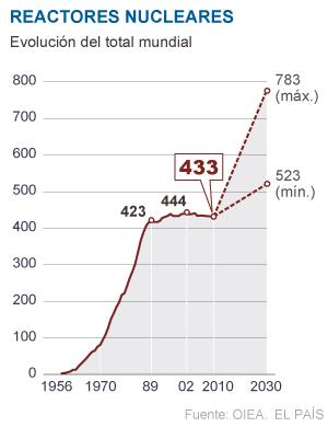 EEUU aprueba su primera planta nuclear en 30 años 1328813535_565476_1328816891_sumario_normal