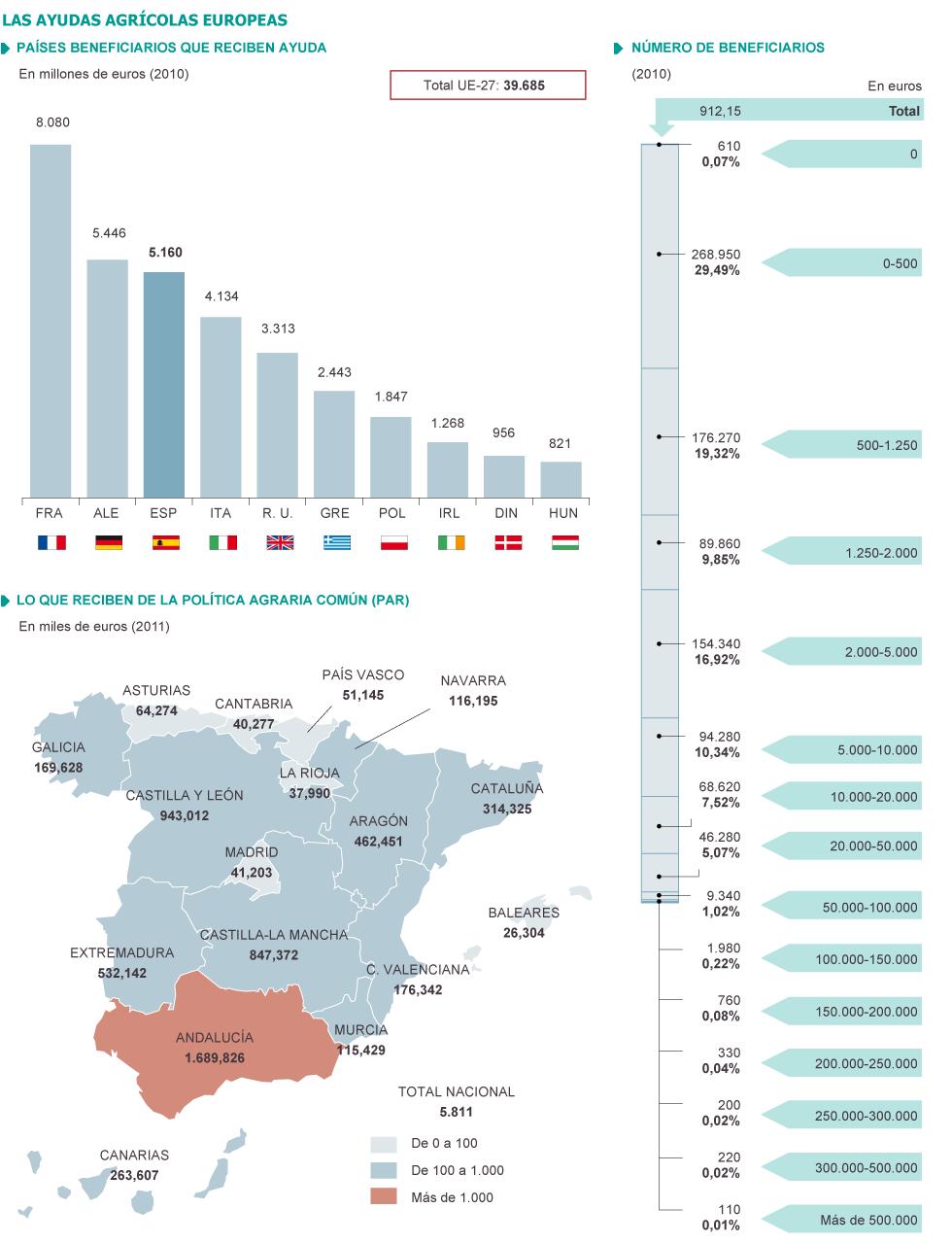 Unión Europea, España: Agricultura, PAC, Política Agraria... Clasista. 1338754100_733390_1338851943_sumario_grande