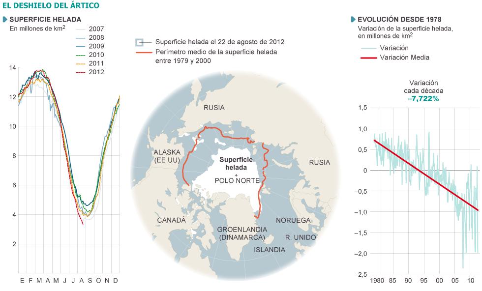 ártico - Ártico: La batalla por los recursos (petróleo, paso del noreste...). Noruega, Rusia, EEUU, Canadá, Dinamarca. 1345834022_966235_1345835310_noticia_grande