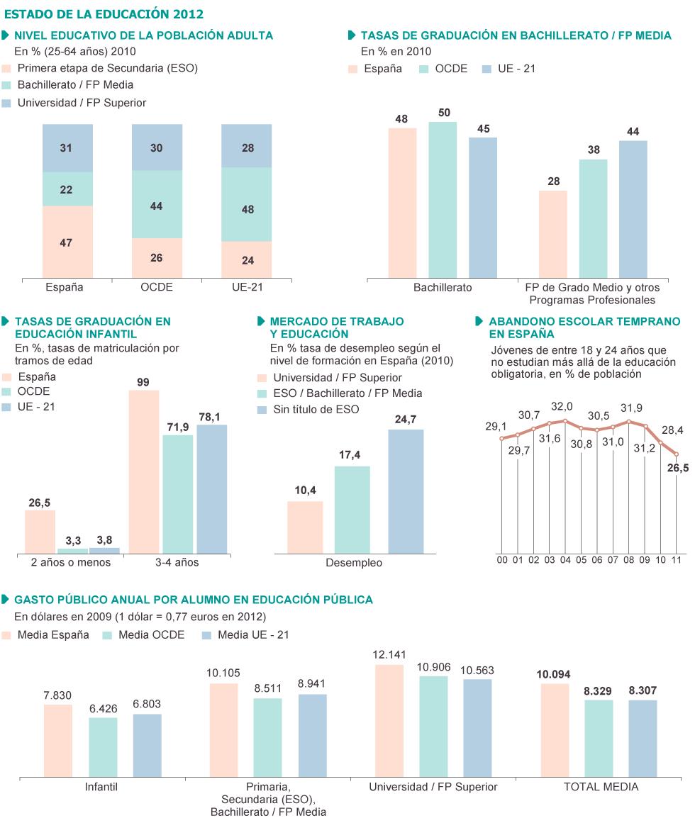 España: Contrarreforma en enseñanza. 1347566031_775386_1347570059_sumario_grande
