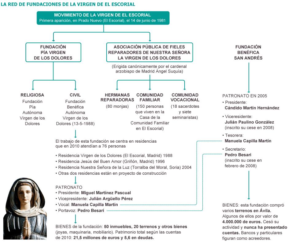 Organizaciones católicas: Camino Neocatecumenal [kikos] y demás. 1359717894_245243_1359722287_sumario_grande