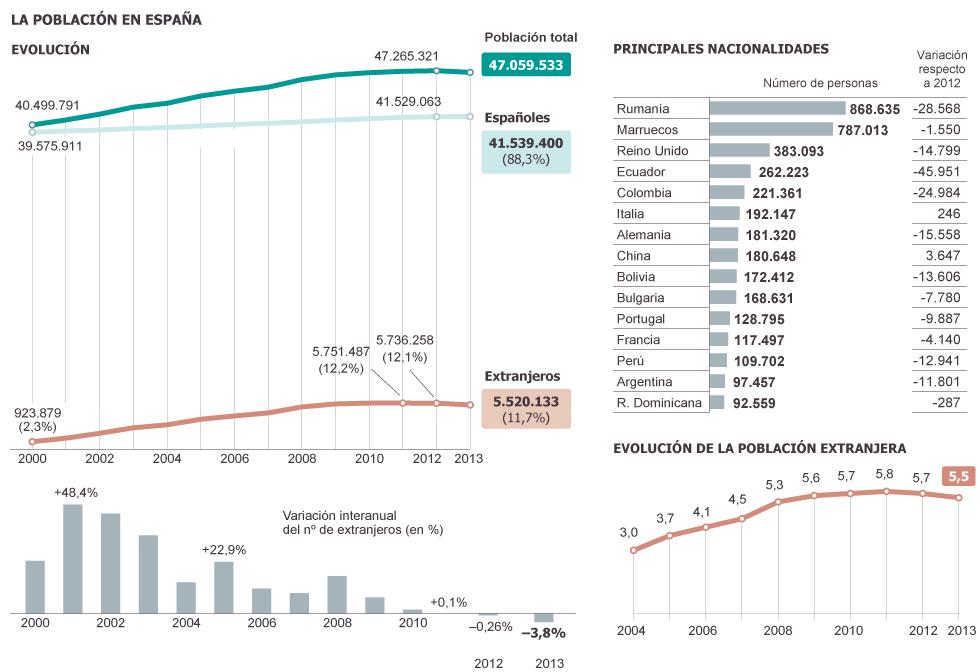 Demografía. España: fecundidad, nupcialidad, natalidad, esperanza media de vida.  1366660472_170308_1366665528_sumario_grande