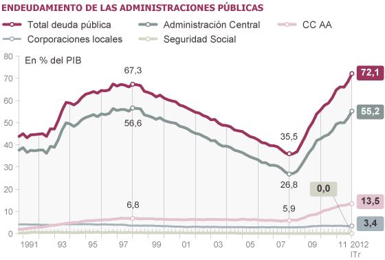 Deuda con patria y patria con deuda. España debe más que nunca. 1339749709_733007_1339757636_noticia_normal
