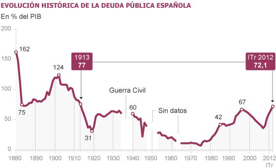 Deuda con patria y patria con deuda. España debe más que nunca. 1339754624_666279_1339759592_noticia_normal