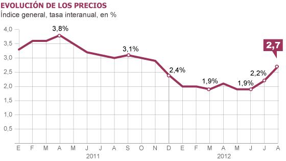 Salarios, precios y ganancias $ - Página 2 1347435581_380180_1347438244_noticia_normal