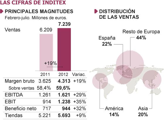 "Imperialismo: Inditex Zara, esclavitud ""fashion"".  1348032198_629986_1348072161_sumario_normal"