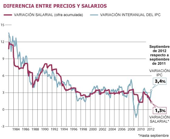 Salarios, precios y ganancias $ - Página 3 1350288205_692580_1350326211_noticia_normal